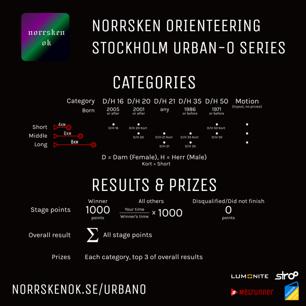 Norrsken Sthlm Urban-O categories, results and prizes